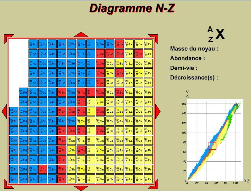 logiciel diagramme nz